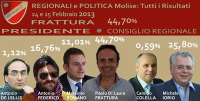 I sei candidati alla Presidenza della Regione Molise